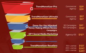 TrendMonetizer Sales Funnel