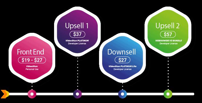 VideoStun Sales Funnel