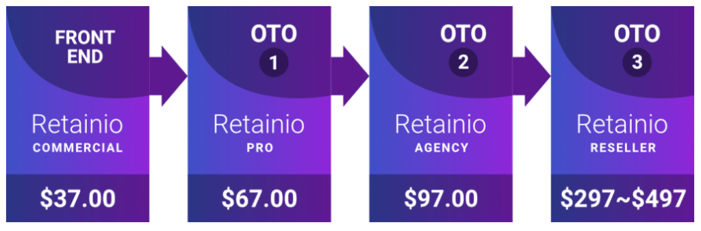 Retainio Review - Pricing And Sales Funnel
