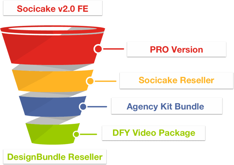 SociCake Agency Sales Funnel