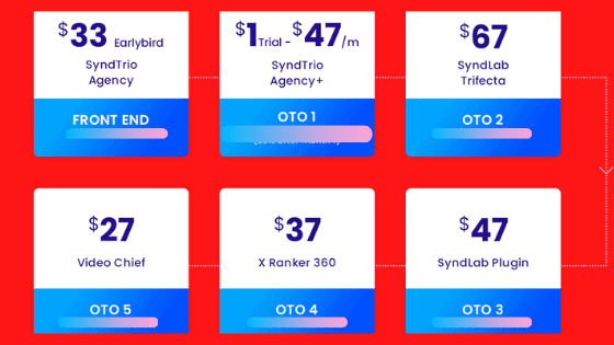 SyndTrio Review - Pricing And Sales Funnel