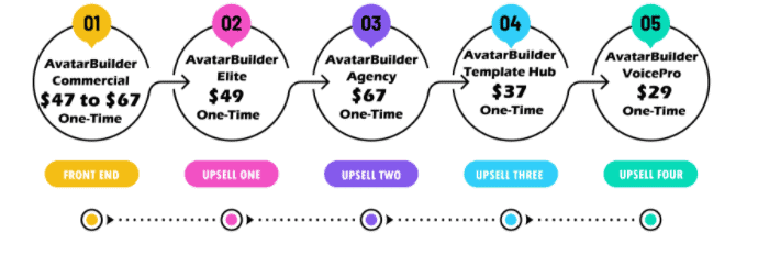 AvatarBuilder Review - Pricing And Sales Funnel
